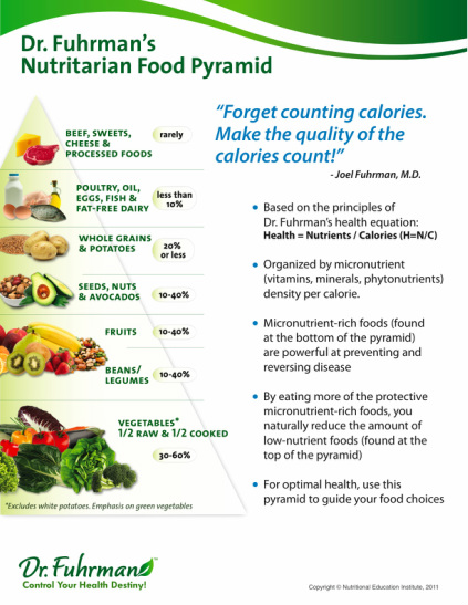 Image result for nutritarian pyramid